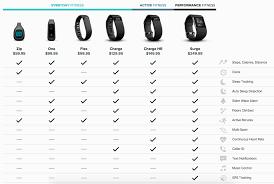 Fitbit Alta Hr Size Chart Fitbit Flex Vs Fitbit Charge Hr Surge One Or Zip Activity