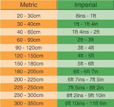 Imperial To Metric Conversion Chart And Guide Hedges Direct Uk
