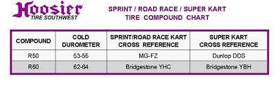 Dunlop Kart Tire Chart Enduro Sprint Road Race Super Kart 4 5 10 0 5 R60b Circle