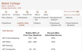 Sat Scores Chart For Colleges Sizing Up Your Sat And Act Scores