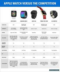 Android Watch Comparison Chart Apple Watch Versus The Competition Comparison In 2019