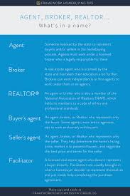 A Homebuyers Guide To The Types Of Real Estate Agents