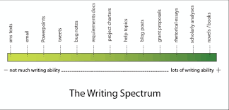 How to write exceptional essays besides  together with 243 best Writing images on Pinterest   Writing ideas  Writing furthermore SHOW  NOT TELL W L SESSION 7  GUIDING QUESTIONS WHAT ARE SOME moreover Persuasive Devices in Writing  Definition   Ex les   Video besides What Does Cover Letter Mean   haadyaooverbayresort likewise What is PERSUASIVE WRITING  What does PERSUASIVE WRITING mean likewise Coherence in Writing further What Does Cover Letter Mean   haadyaooverbayresort as well Which Of The Following Is The First Step To Writin      Chegg besides What Does a Tax Write Off Mean    Chron. on latest what does mean in writing