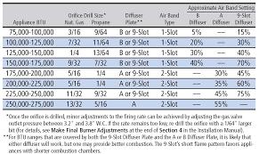 20 Thorough Lpg Orifice Size Chart
