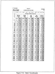 Angle Range Compensation Chart Fm 6 40 Chptr 7 Firing Tables