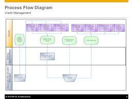 Credit Management Process Flow Chart Sap Fico Flow Chart Sap