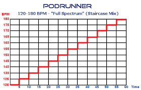 Tempo Mixing Chart Varied Tempo Podrunner