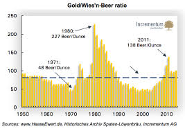 Gold Price Chart 50 Years This 65 Year Beer Vs Gold Price Chart Is The Only One You