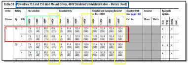 Submersible Pump Cable Sizing Chart Cable Size Selection Chart For Motors Best Picture Of