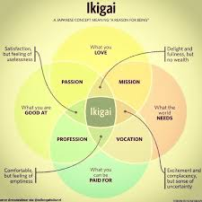 Find Your Career Ikigai Finding Your Career Sweet Spot Four Circles Of