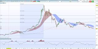 Look Ahead Bitcoin Ethereum Ripple Litecoin Charts And