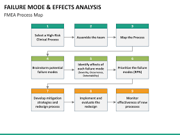 process failure modes and effects analysis failure mode and effect analysis fmea powerpoint template
