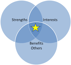 Download 2016 12 06 1480985608 3513234 Strengths - Phases Hildegard Peplau  Theory Of Interpersonal Relations PNG Image with No Background - PNGkey.com