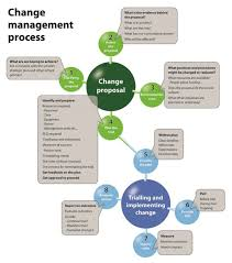 Change Management Process Flow Ultimate Guide