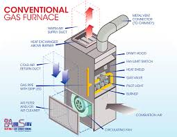 natural gas furnace wiring diagram natural image what color should the flame be in a natural gas furnace what on natural gas furnace furnace control wiring diagram