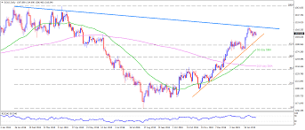 Gold Rsi Chart Gold Technical Analysis Decelerating Rsi And Pullback From