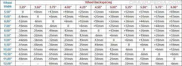 Bolt Pattern Chart