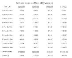 Aarp Insurance Quote Stunning Aarp Car Insurance Quote Luxury Enchanting Aarp Life Insurance Quote