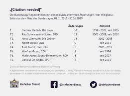 Citation Needed Wikipedia änderungen Aus Den Bundesbehörden