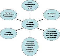Реферат Налоговый контроль  Рис 1 Формы налогового контроля