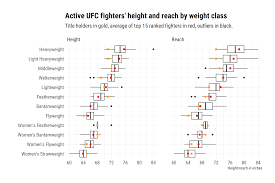 Nearly All Current Ufc Champions Have Below Average Height