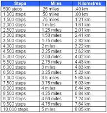 Steps To Miles Conversion Chart Approximate 8 Best Charge 2 Images Health Fitness __cat__ Fitbit