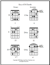 Guitar Chords Chart For Beginners Songs Guitar Song Chords Print Them Out Free By Chord Families