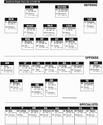 Fantasy Football Depth Charts 2017 Printable Of 22 Fresh