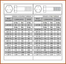Metric Torque Conversion Chart 304 Stainless Steel Metric Bolt Torque Chart