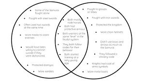 Samurai Vs Knight Venn Diagram By Ada Moretti On Emaze