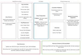what is a business model quick guide to the business model canvas lucidchart blog