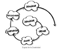 Tecnomanitas - Espiral del pensamiento creativo