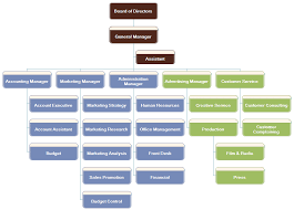 Ad Agency Organizational Chart Introduction And Example
