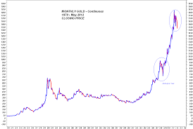 Monthly Gold Charts For May 2012 Gold Silver Worlds