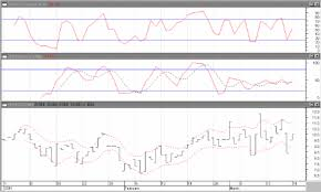 Above Hemoglobin Data Displayed Using The Ohlc Stock Chart