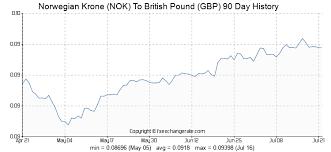 Nok To Gbp Chart Norwegian Krone Nok To British Pound Gbp Exchange Rates