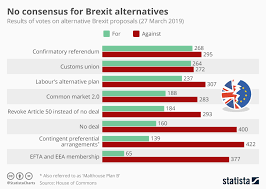 Consensus Chart Chart No Consensus For Brexit Alternatives Statista