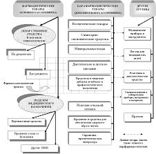Лекция Основы товароведения Контент платформа ru  используемых в медицинской практике разрешенных к применению для диагностических целей до перечней групп товаров которые могут реализовываться из