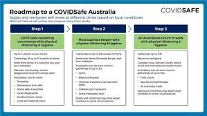Victorian health authorities believe large family gatherings that included people infected with coronavirus are to blame for an alarming rise in cases in the state. Three Step Roadmap Out Of Restrictions Abc Central Victoria Facebook