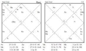 Couple Birth Chart Relationship Analysis Of A Married Couple Parijaata