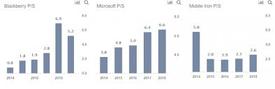 Blackberry Comparison Chart 2014 At 5 Blackberry Is An Attractive Acquisition Target Nasdaq