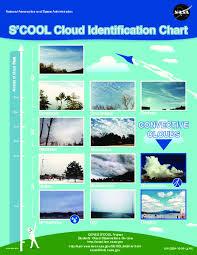 S Cool Cloud Identification Chart Scool Cloud Identification Chart Handouts Reference For
