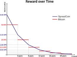 Ann Bitcoinspread Spreadcoin Fork True Decentralization