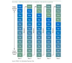 Municipal Bond Rates Chart Understanding Municipal Bond Ladders In A Rising Rate