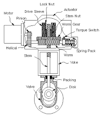 Image result for motor actuator valve