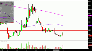 Hmny Stock Chart Helios And Matheson Analytics Inc Hmny Stock Chart Technical Analysis For 07 05 18