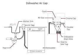 dishwasher air gap under sink medium size of faucet connection types undercounter