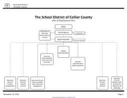 School Organizational Chart Template Download School Organizational Chart 1 For Free Chartstemplate