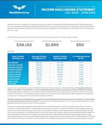 Worldventures Growth Chart A World Ventures Review Is It A Viable Business Opportunity