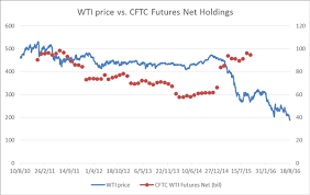 Q1 2016 Forecast No End In Sight For Oil Price Declines